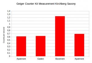Messung in Kirchberg (Sachsen) vom 27.01.12 bis 29.01.12